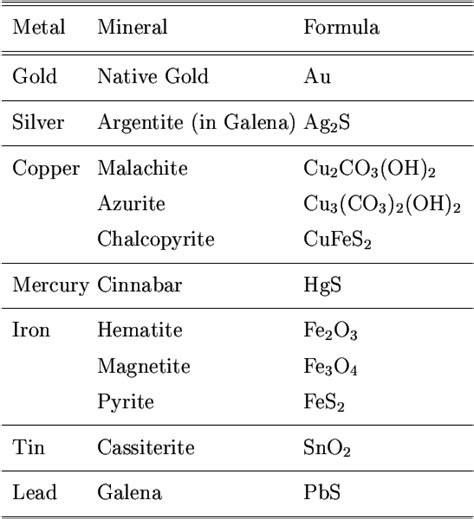 the metallurgy of the common metals gold silver iron copper lead and zinc classic reprint books table 9 1 metals and their ores