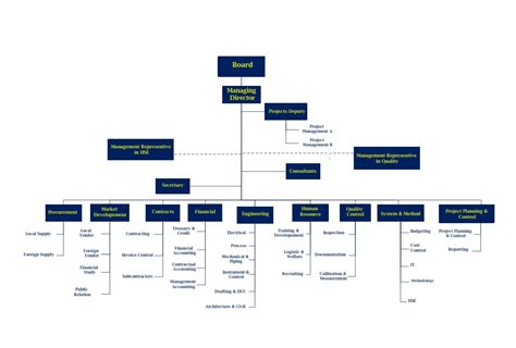 design management hierarchy hierarchystructure com msvco chart
