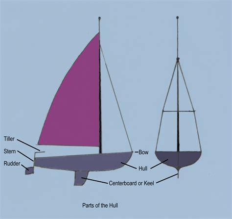 zeilboot casco en begin mode basic sailing liveskipper wiki