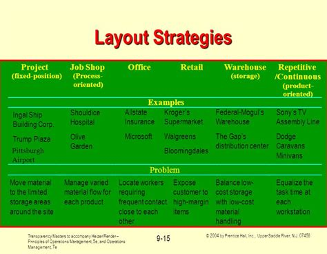 layout strategy in operations management ppt operations management layout strategy chapter 9 ppt download