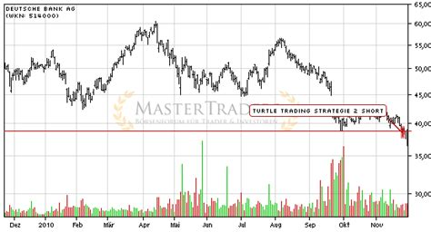 deutsche bank aktienkurs realtime deutsche postbank aktie musterdepot er 246 ffnen