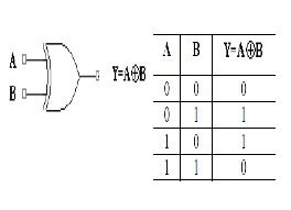 calculator xor design and simulation of binary floating point multiplier