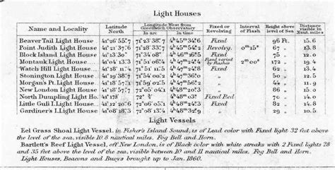Light List by Rhode Island Light List 1855