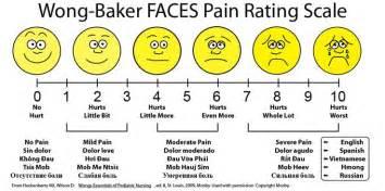 Faces pain rating scale more home exercises faces hip replacement pain