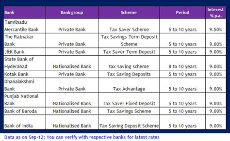 bank deposit tax best investment options best tax saving schemes in india