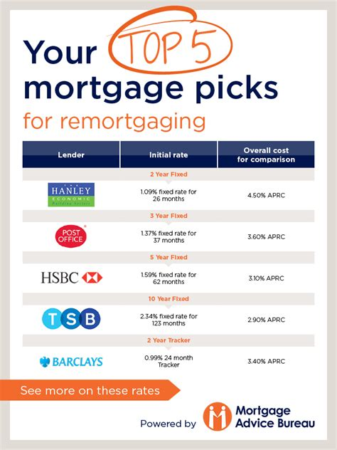 house prices this could save you money on your mortgage