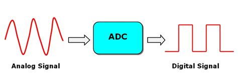 digital to adc in lpc2148 arm7 microcontroller analog to digital