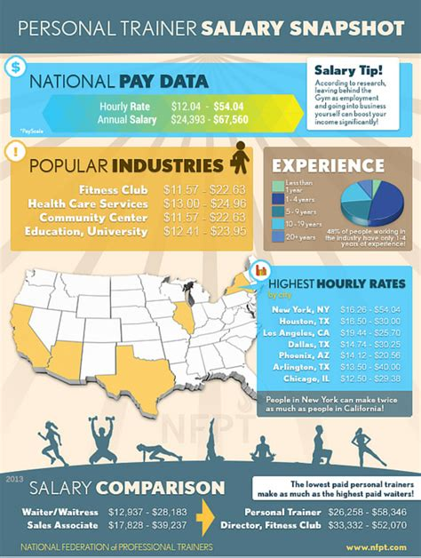 personal trainer salary how much do trainers make