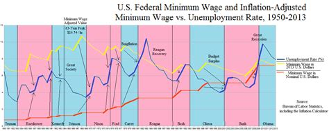 wages vs s the aquarian agrarian inflation adjusted minimum wage vs