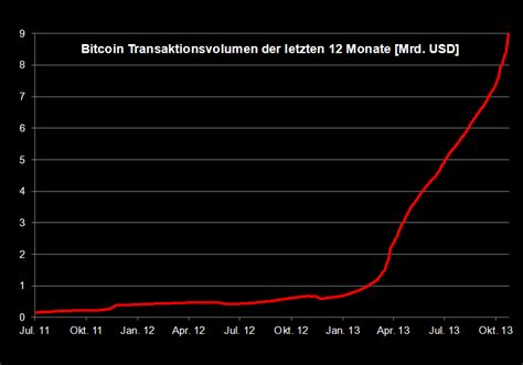bitcoin kurs idr bitcoin kurs euro rechner multiply bitcoins 100