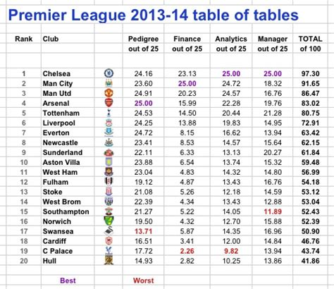 epl table predictions football results predictions website croydevillagehall info