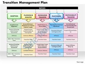 award winning management presentation showing transition