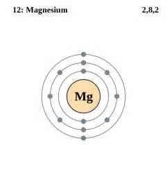 i have to draw a bohr diagram for magnesium yahoo answers