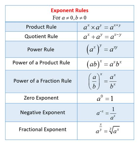 Printable Math Worksheets Power Rule | exponent rules solutions exles videos worksheets
