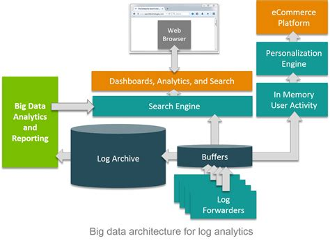 Data Search An Open Source Approach To Log Analytics With Big Data Search Technologies