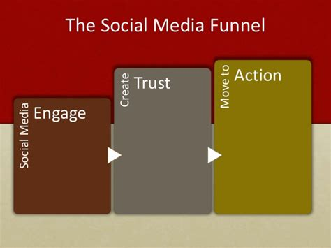 Msa Vs Mba Degree by Evaluating Your Social Media Efforts For Optimization
