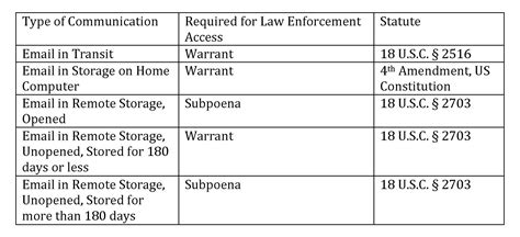 epic electronic communications privacy act ecpa