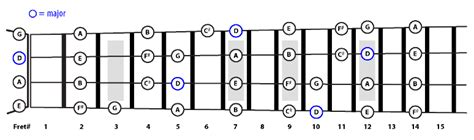 belajar kunci gitar bass belajar skala pentatonik pada bass dan gitar