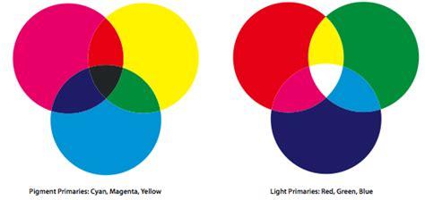 primary pigment colors color part 1 primaries and elements jen betton illustration