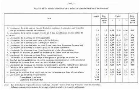 lista de resultados de evaluacion docente lista de resultados de permanencia docente consulta de