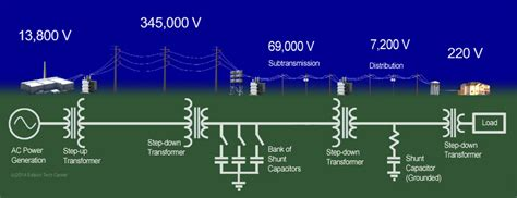 capacitors on power lines dc vs ac diagram current power diagram elsavadorla