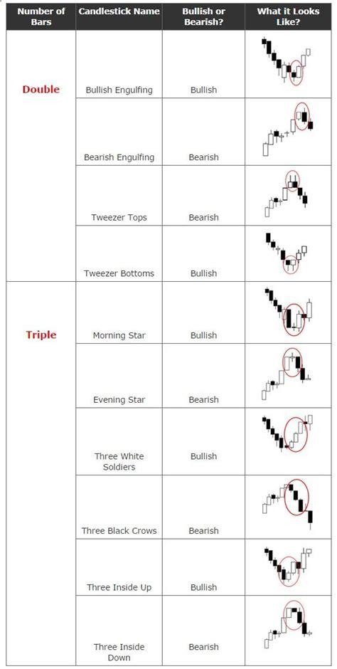 stock pattern pdf candlestick patterns cheat sheet google search work