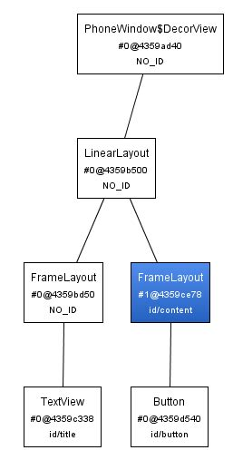 android layout text gravity tutorial android 4 introduction aux intents cyril mottier
