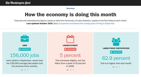 washington post jobs section october 2016 how the economy is doing this month