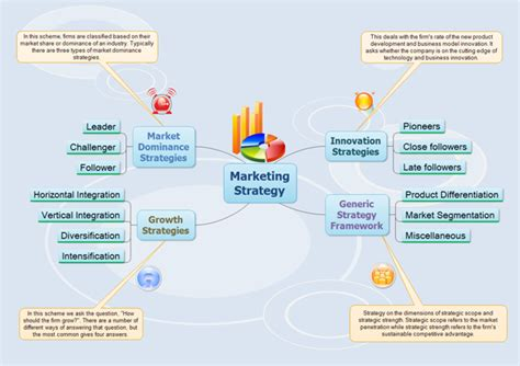 made by google design and strategy brand marketing blog make marketing strategy with mind map freeware