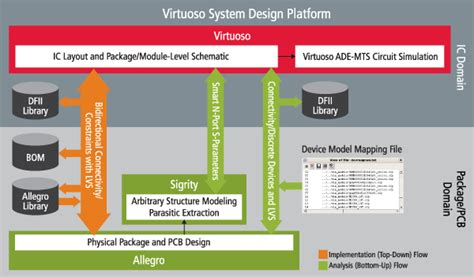 virtuoso layout hierarchy virtuoso system design platform