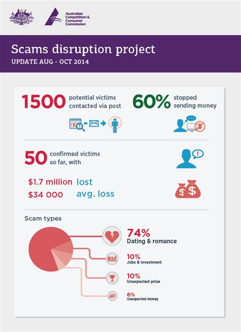 charity scams letter accc updates on scam disruption project scamwatch