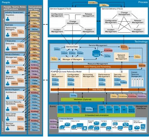 reference architecture template network management reference architecture cisco