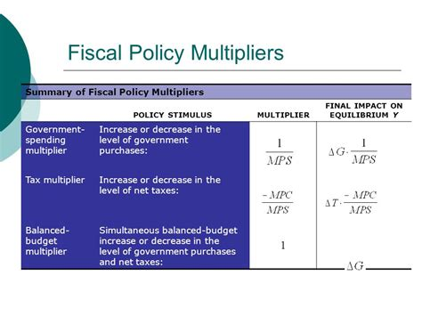 fiscal policy fiscal economic ppt video online download