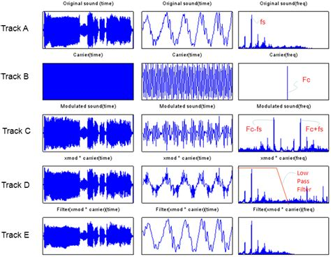high pass filter source code source code of high pass filter in matlab 28 images