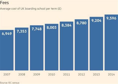 average cost to board a lessons in britishness