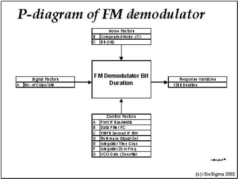 taguchi diagram robust design taguchi method studies