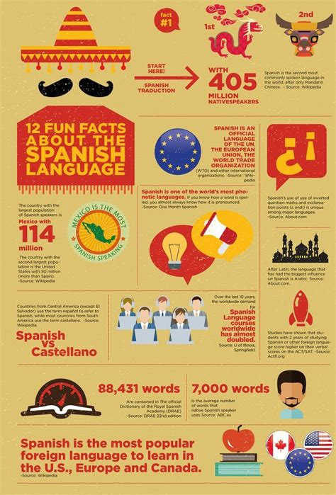 libro spanish for beginners languages 12 fun facts about the spanish language learn spanish online request your free trial lesson