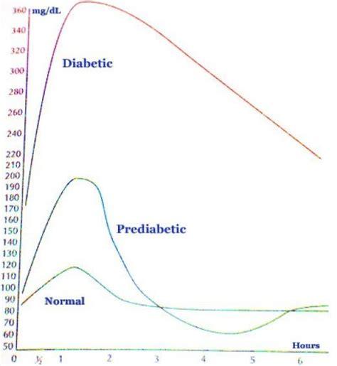 Urine Glucose Accu Answer why did my blood sugar level drop after a high glucose