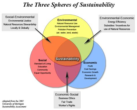 design for environment sustainability what is sustainability sustainvu vanderbilt university