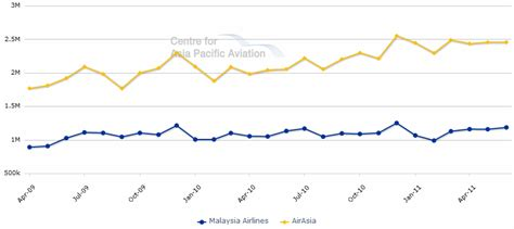 airasia share price turning the industry on its head airasia joins malaysia