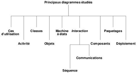 diagramme de classe de conception pour chaque cas d utilisation les 10 principaux diagrammes uml