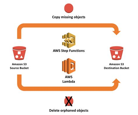 amazon s3 synchronizing amazon s3 buckets using aws step functions