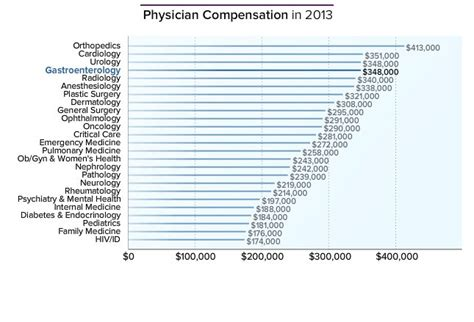 Cardiologist Work Hours by Gastroenterologist Average Salary Medscape Compensation Report 2014