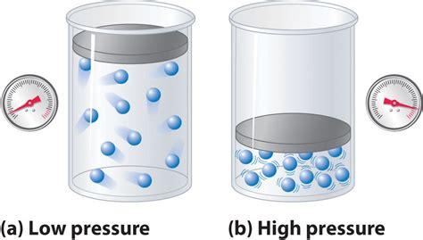 Pressure Gas c2 2 3