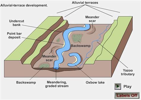 diagram of a floodplain river landforms the geographer