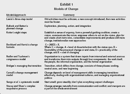 kotter change model pros and cons reactive vs proactive change strategy organization