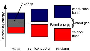 band diagram of semiconductor semiconductors what is a semiconductor wikibooks open