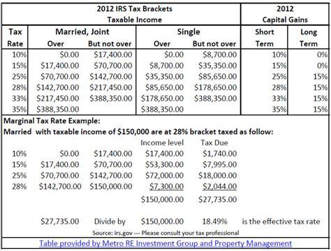 capital gains tax table expiring 2012 tax rates considerations metro