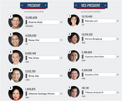 Poll Results Omiru Reports Suits For Work Are In Second City Style Fashion by 2016 Philippines Presidential Election Result