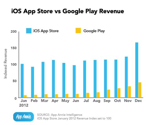 Play Store Vs App Store Revenue App Index The Rise Of Play